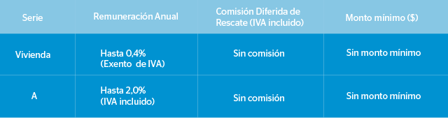 Comparativa fondos mutuos: BBVA Renta Balanceada