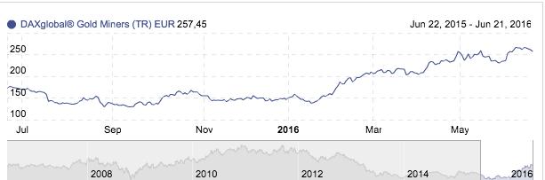 DAX Global Gold Miners Total Return Index