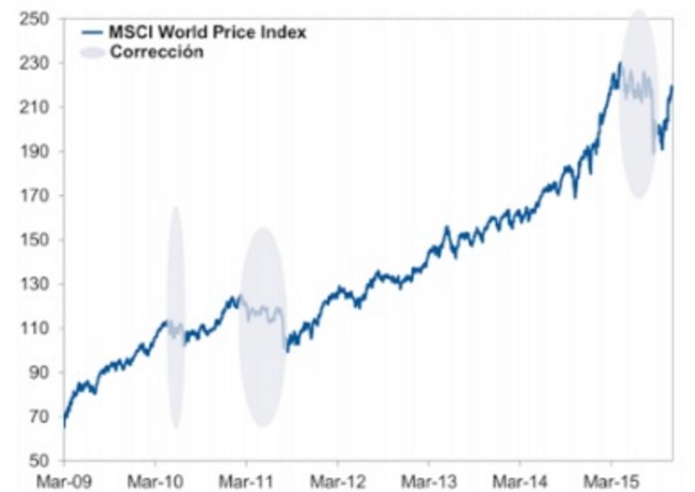 Corrección del mercado