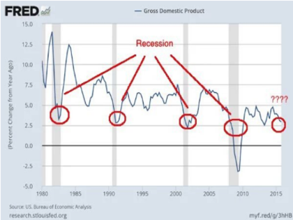 Producto interno bruto estadounidense foro