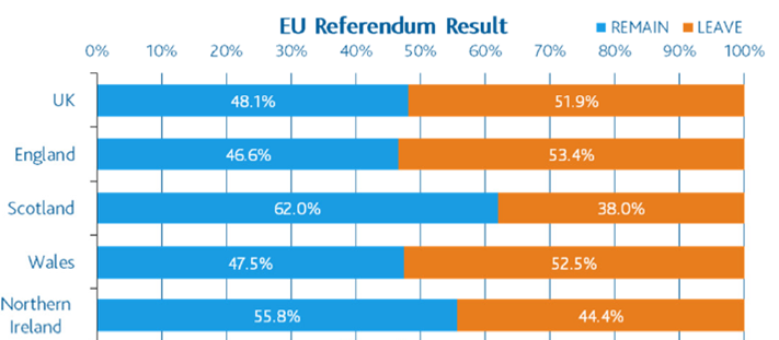 Aberdeen: Resultado del referéndum por países