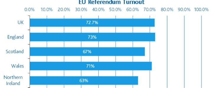 Aberdeen, tasa participación referéndums