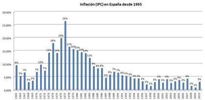 Inflacion espanya 2 foro