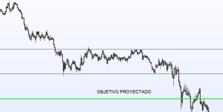 rectangulo trading