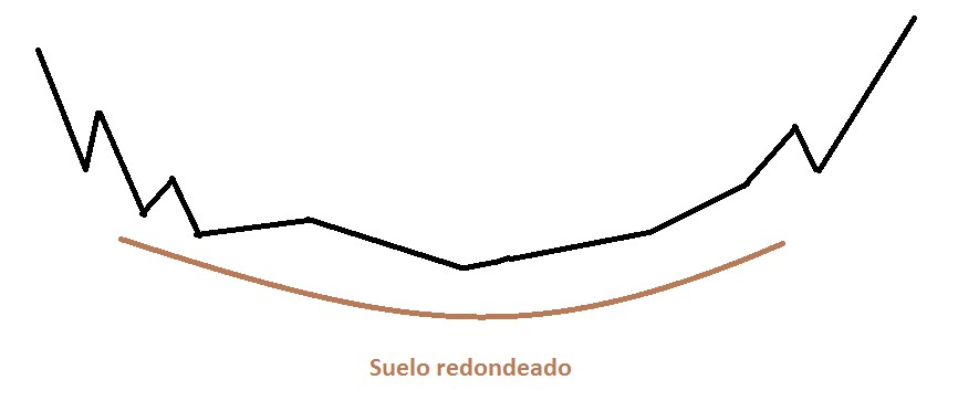 suelo redondeado
