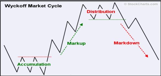 Wyckoff Market cycle