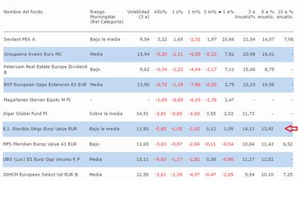 Nordea-1 Stable Equity LongShort (2/3) - Rankia