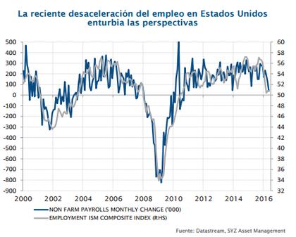 Desaceleraci%c3%b3n empleo  eeuu foro