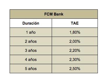 Fcm bank foro