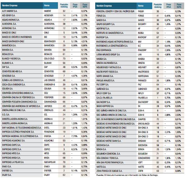 ¿Qué empresas cotizan en la Bolsa de Santiago? Listado