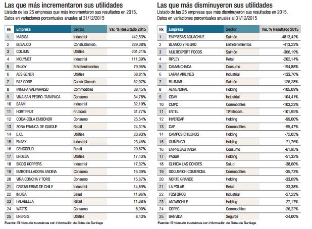 ¿Qué empresas cotizan en la Bolsa de Santiago? Ranking por utilidades