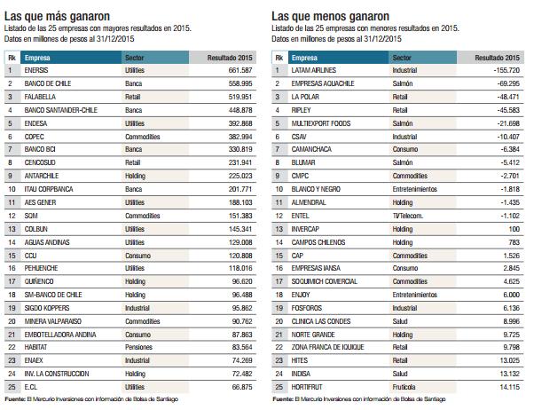 ¿Qué empresas cotizan en la Bolsa de Santiago? Ranking ganancias