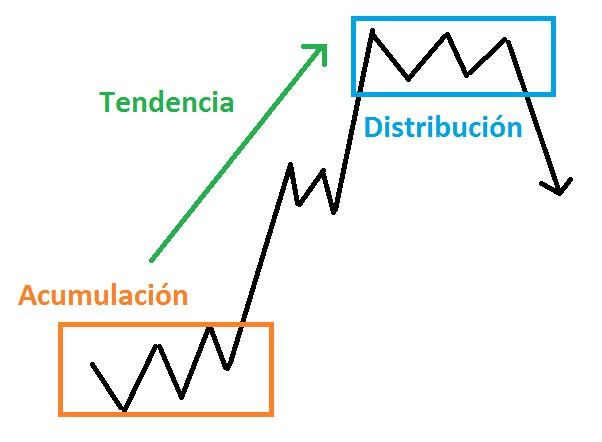 Acumulacion distribucion forex