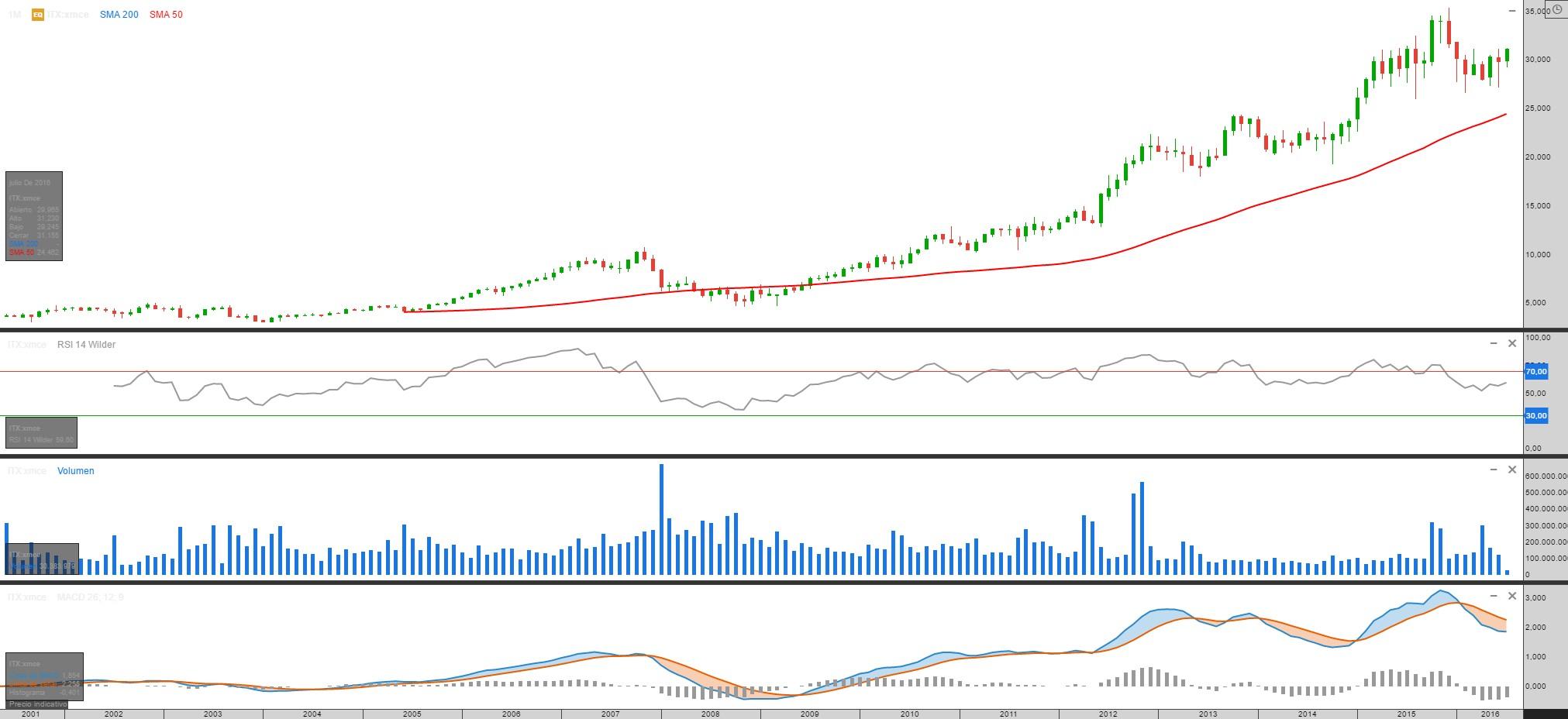 Gráfico Inditex Clicktrade