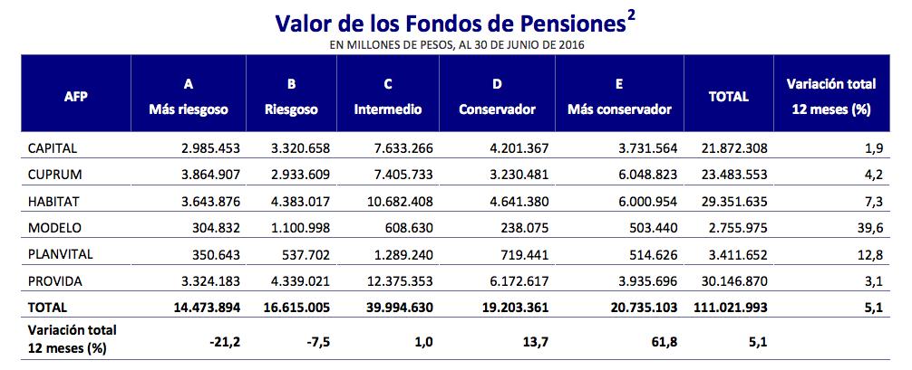 Mejores AFPs Julio 2016: Valor de los Fondos de Pensiones