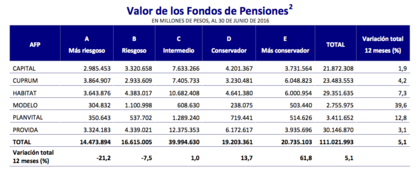 Mejores afps valor de los fondos de pensiones foro