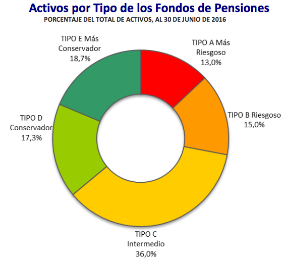 Mejores AFPs Julio 2016: Activos por tipo de Fondos de Pensiones