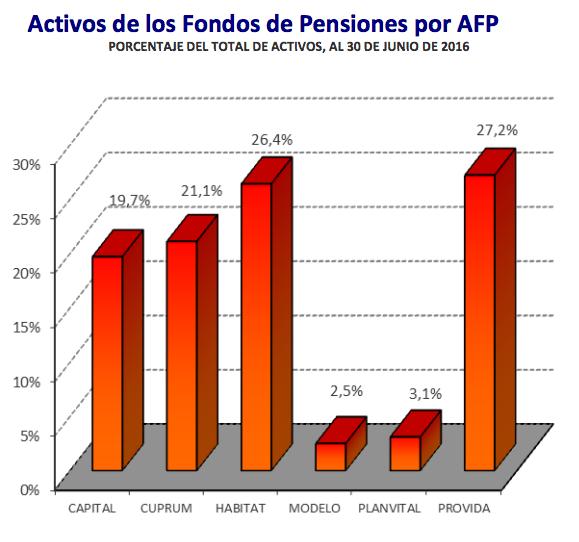 Mejores AFPs Julio 2016: Activos de los Fondos de Pensiones por AFP