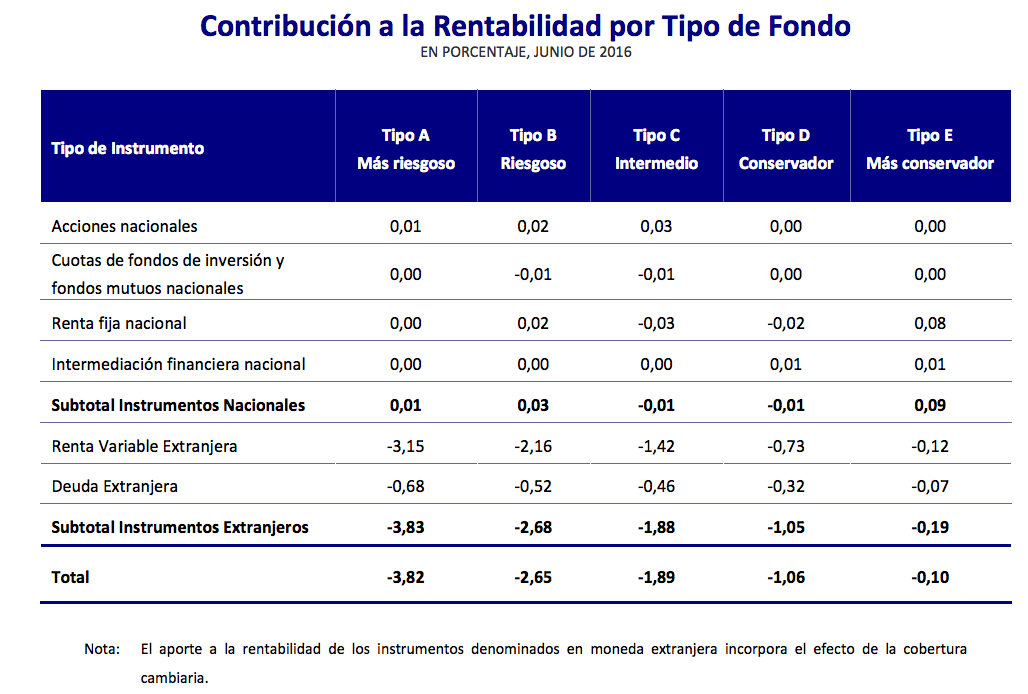 Mejores AFPs: contribución a la rentabilidad por tipo de fondo