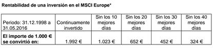Rentabilidad inversion msci europe foro