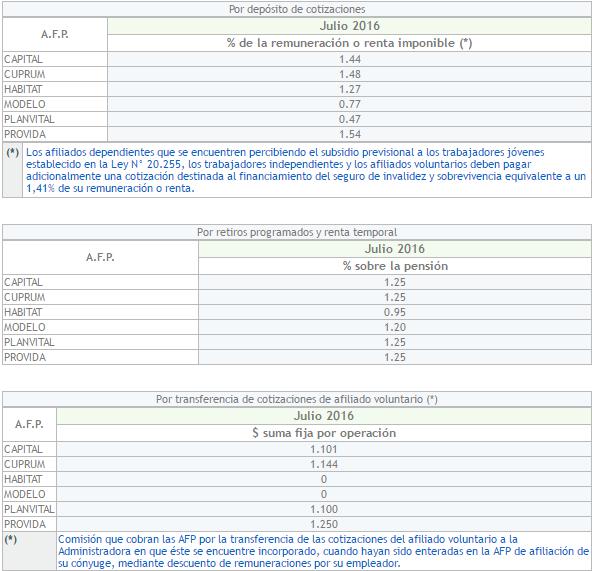 Comparativo AFPs: Comisiones