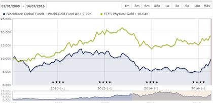 Oro vs mineras