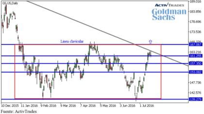 Goldman sachs analisis tecnico foro