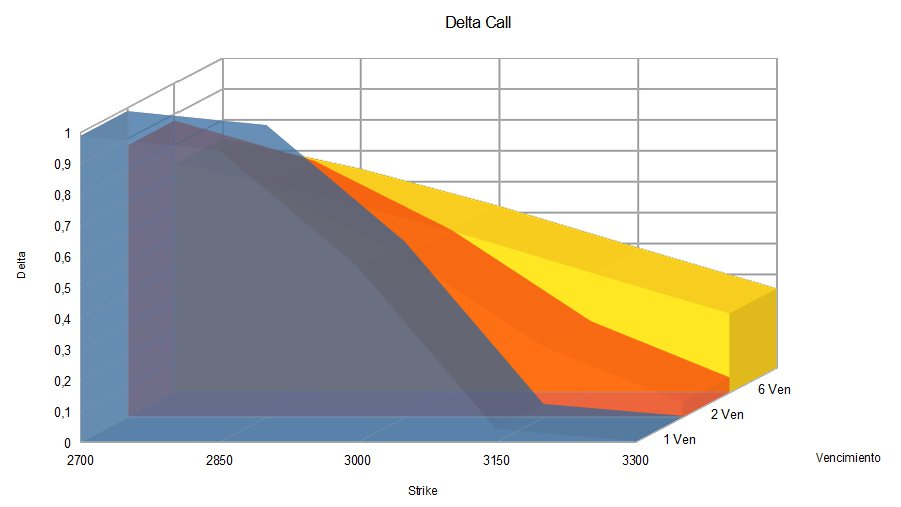 delta call