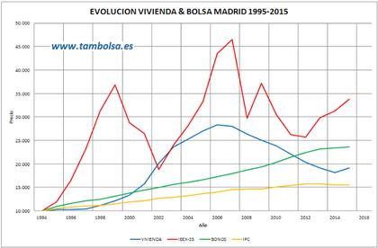 Comparativa inmuebles bolsa 1995 2015 v2 foro