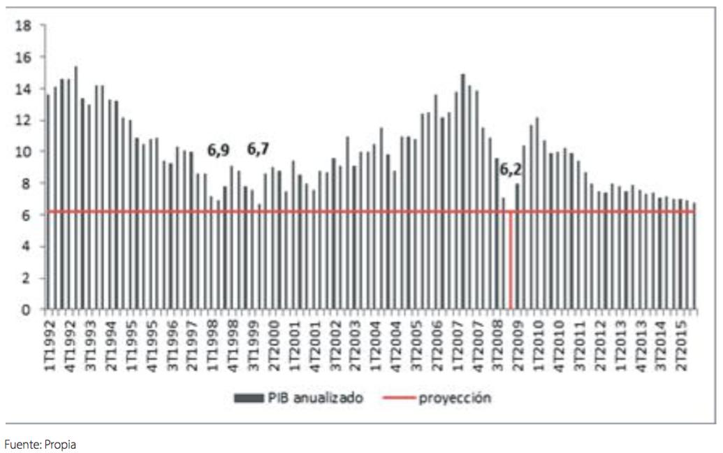 PIB China