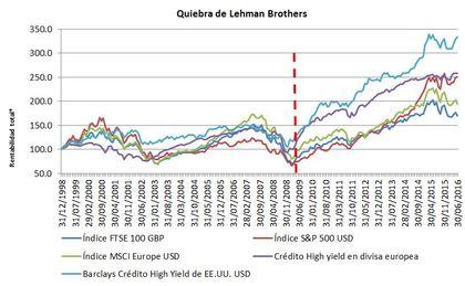 Quiebra lehman brothers foro