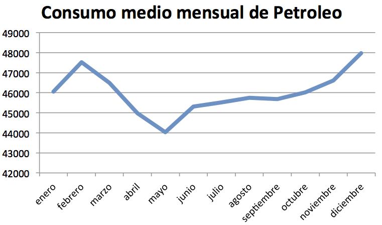 Consumo medio petróleo