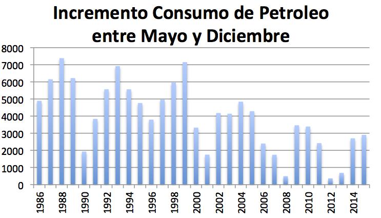 Incremento consumo petróleo