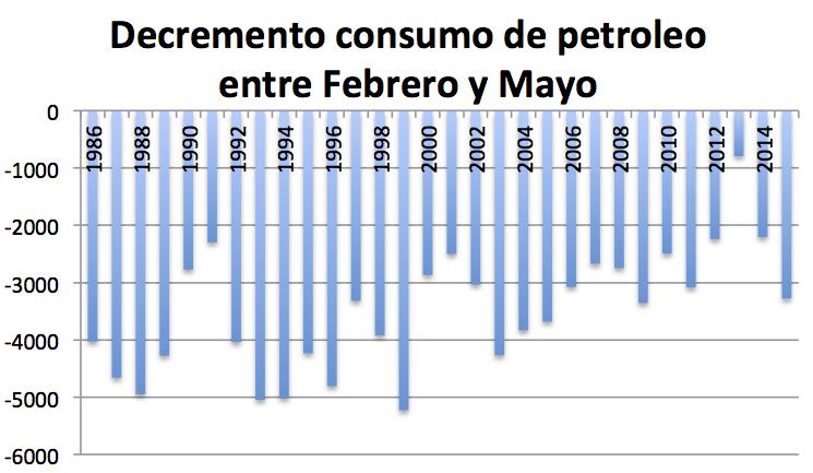 Decremento consumo petróleo