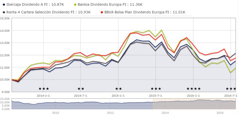 Comparativa fondos dividendo