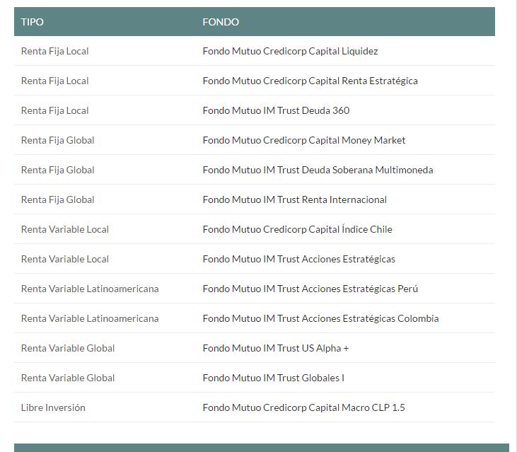 Credicorp Capital: Fondos Mutuos