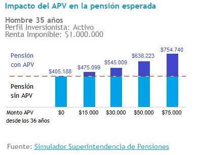 Comparativa APV: Impacto del APV