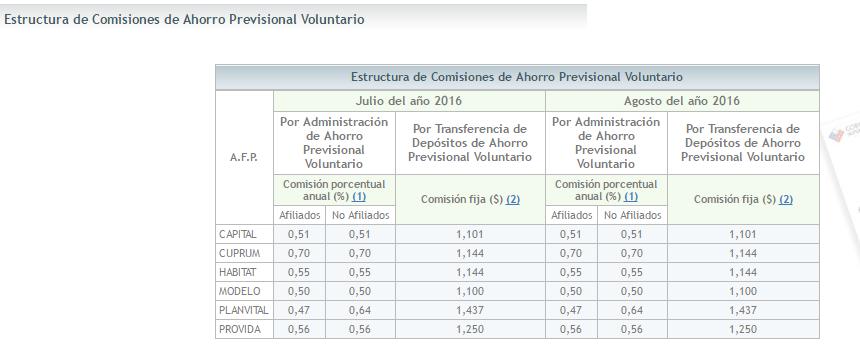 Comparativa APV: Comisiones