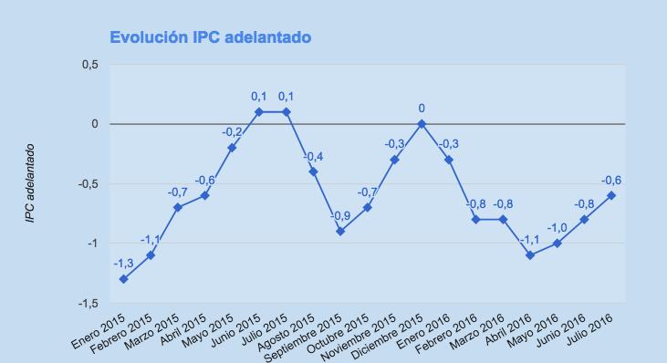 IPC adelantado julio 2016