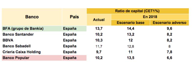 Estres test 2016 banca Española