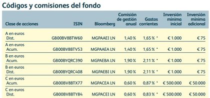 Clases mg prudent allocation foro