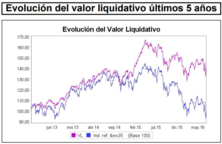 Valor liquidativo Aviva