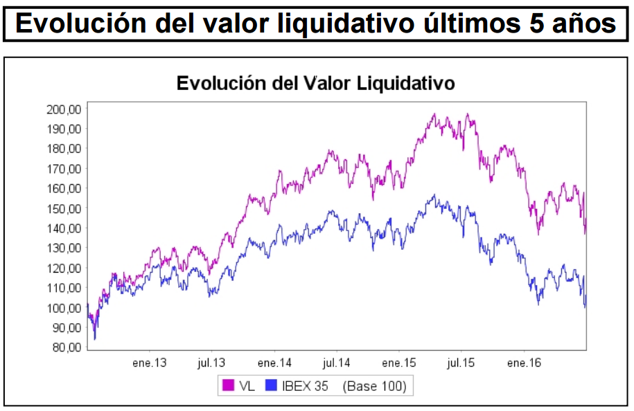 Bankinter Valor liquidativo