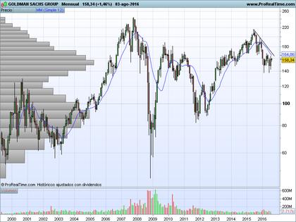 Goldman sachs group %28mensual%29 foro