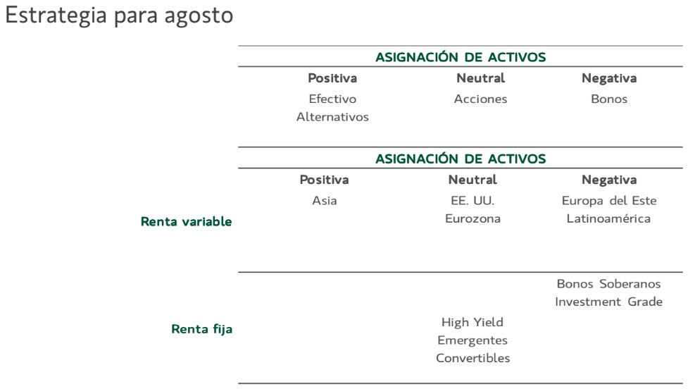 Estrategia Banca March