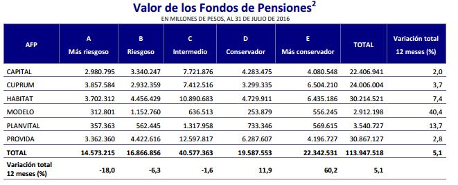 Ranking AFP Agosto 2016: Valor de los Fondos de Pensiones