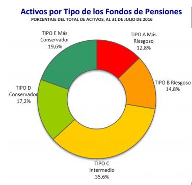 Ranking AFP Agosto 2016: Activos por tipo de fondos