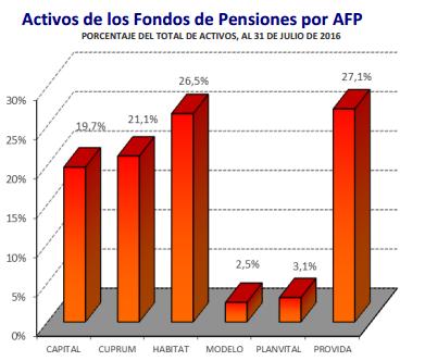 Ranking AFP Agosto 2016: Activos de los Fondos por AFP
