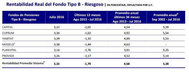 Ranking AFP Agosto 2016: Rentabilidad Fondo Tipo B