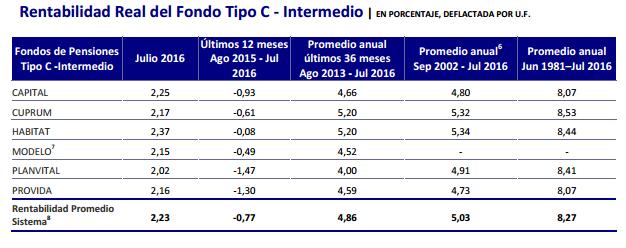 Ranking AFP Agosto 2016: Rentabilidad Fondo Tipo C